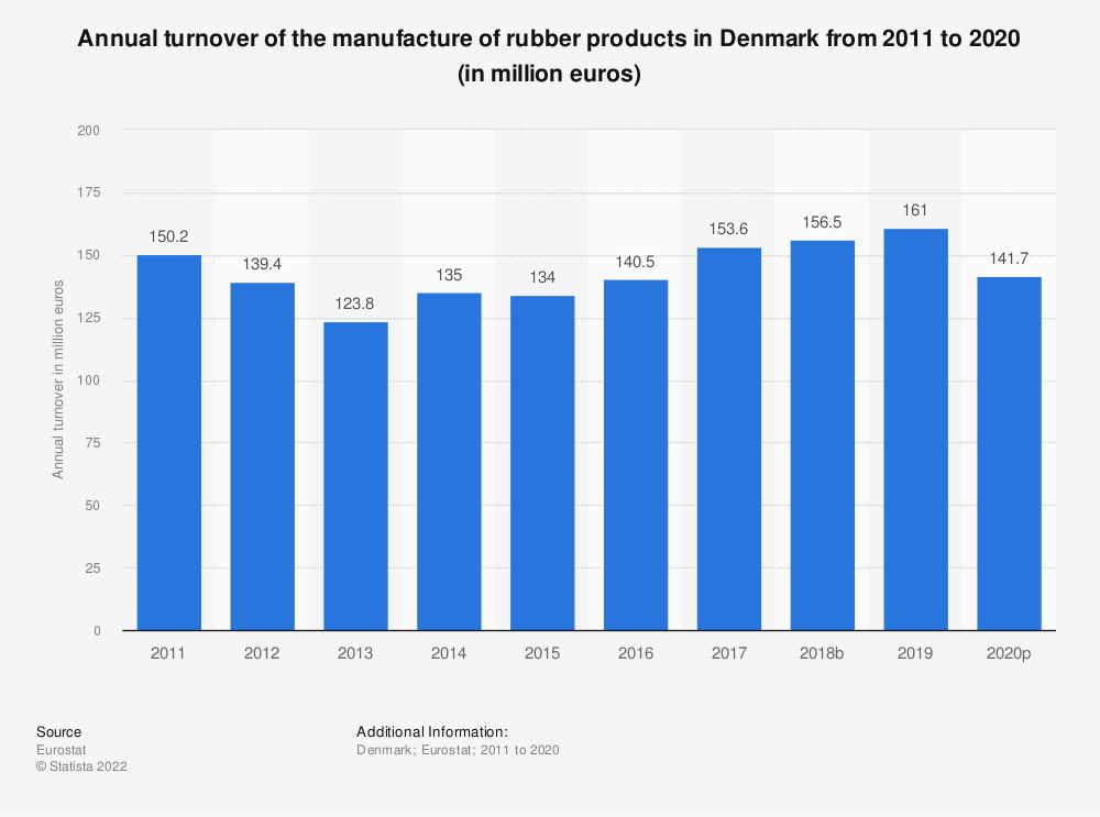 Statistic: Annual turnover of the manufacture of rubber products in Denmark from 2008 to 2016 (in million euros) | Statista