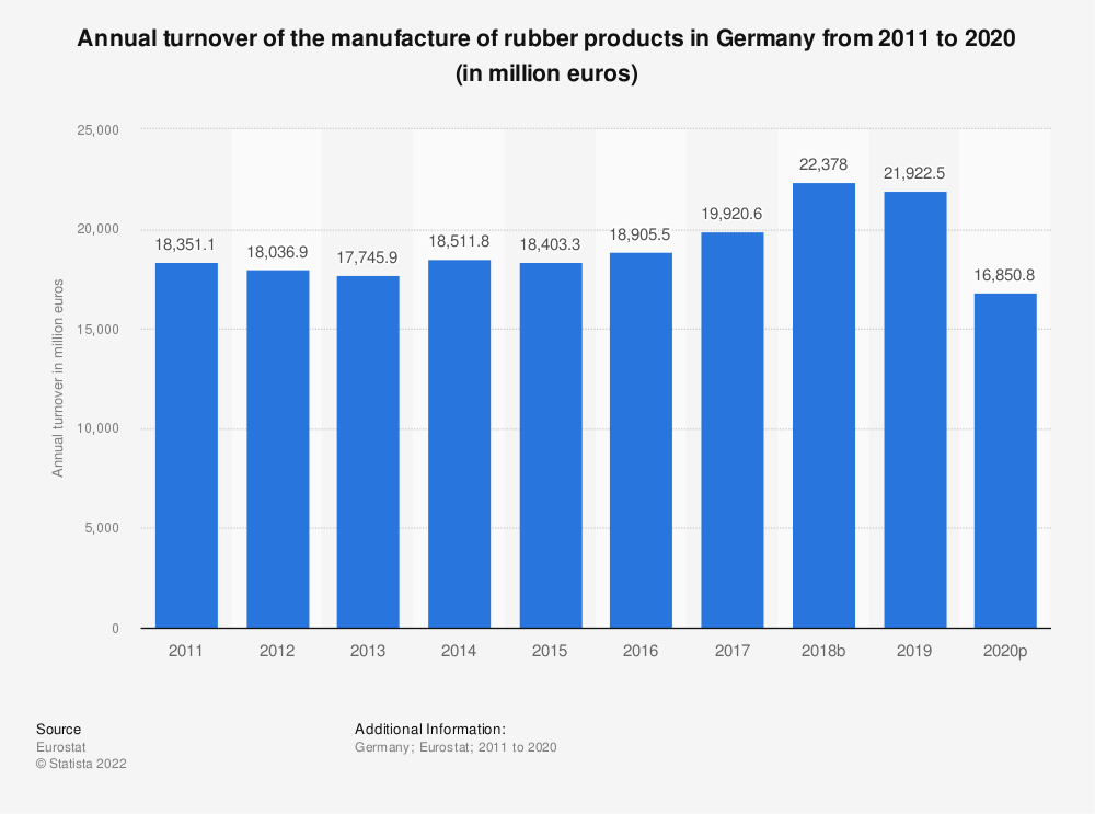 Statistic: Annual turnover of the manufacture of rubber products in Germany from 2008 to 2016 (in million euros) | Statista