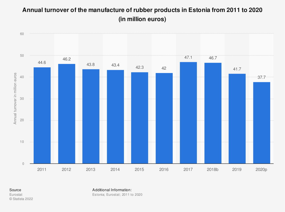 Statistic: Annual turnover of the manufacture of rubber products in Estonia from 2008 to 2016 (in million euros) | Statista