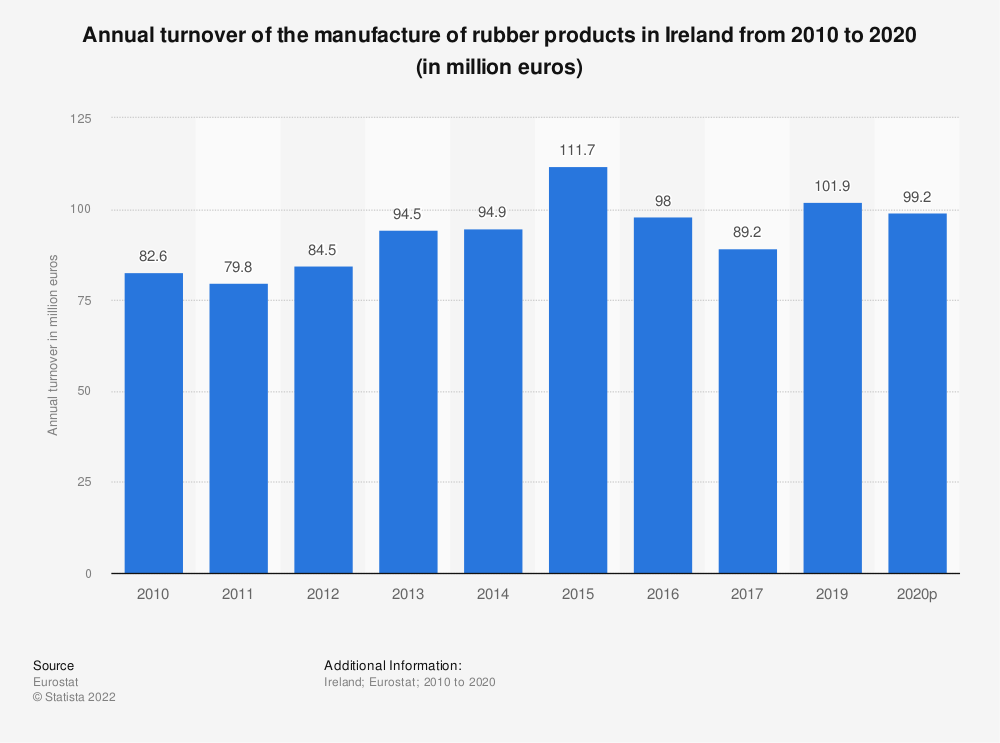 Statistic: Annual turnover of the manufacture of rubber products in Ireland from 2008 to 2016 (in million euros) | Statista