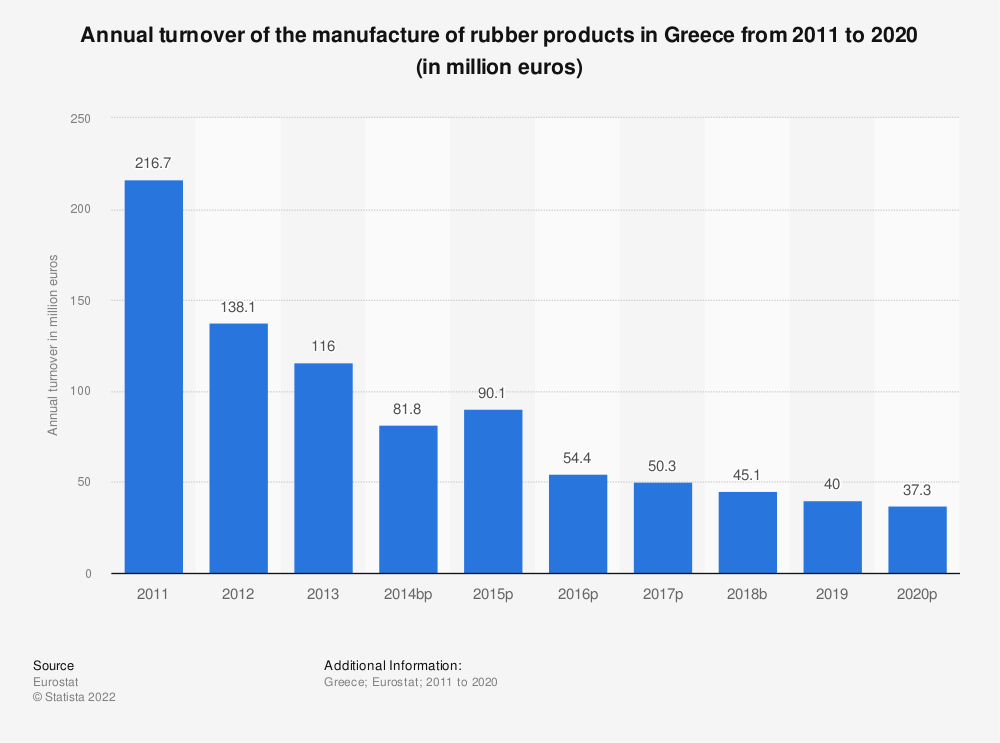 Statistic: Annual turnover of the manufacture of rubber products in Greece from 2008 to 2015 (in million euros) | Statista
