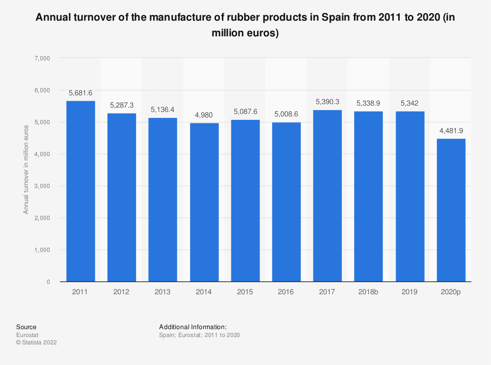 Statistic: Annual turnover of the manufacture of rubber products in Spain from 2008 to 2016 (in million euros) | Statista