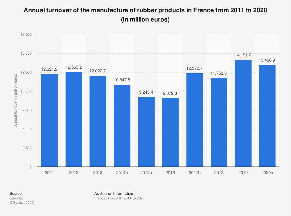 Statistic: Annual turnover of the manufacture of rubber products in France from 2008 to 2016 (in million euros) | Statista