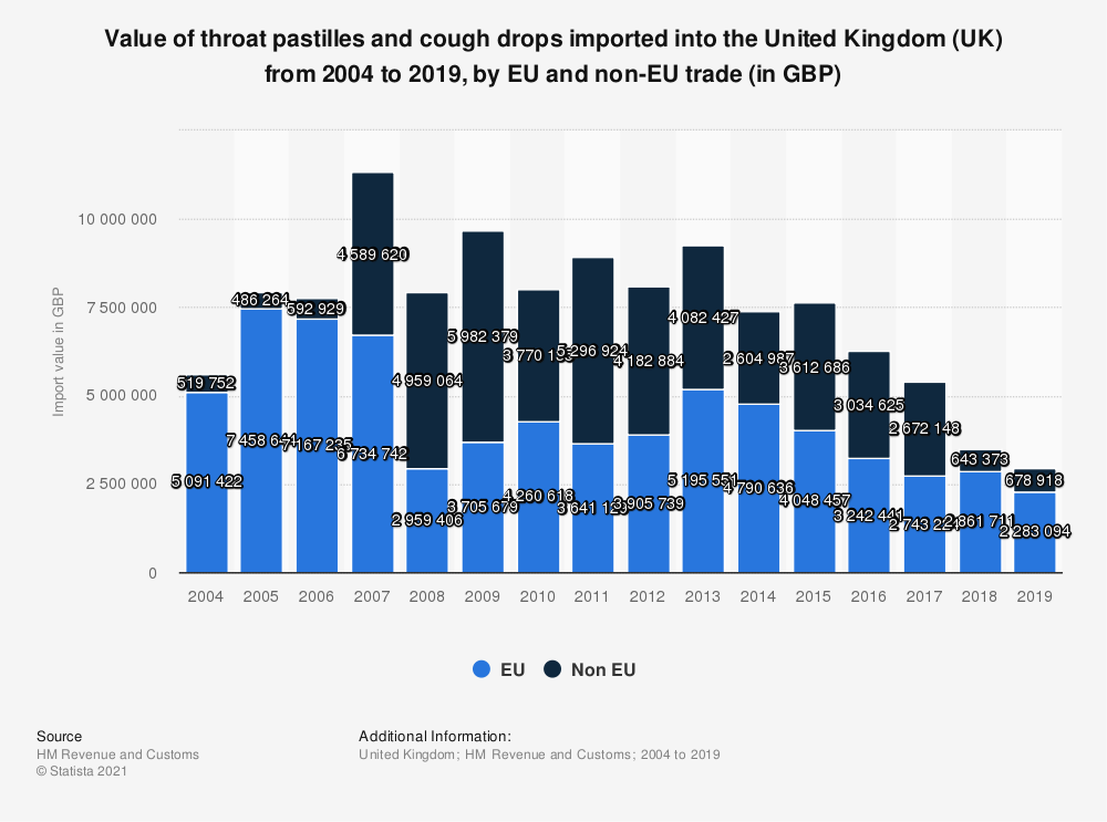 Statistic: Value of throat pastilles and cough drops imported into the United Kingdom (UK) from 2004 to 2016, by EU and non-EU trade (in GBP) | Statista