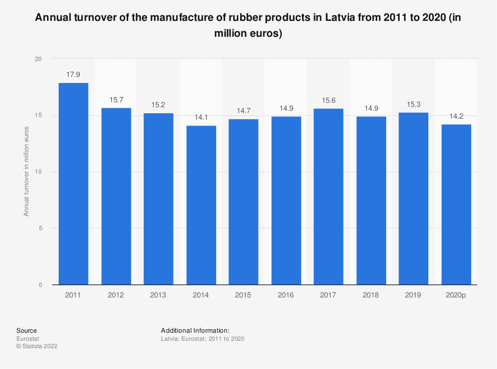 Statistic: Annual turnover of the manufacture of rubber products in Latvia from 2008 to 2016 (in million euros) | Statista