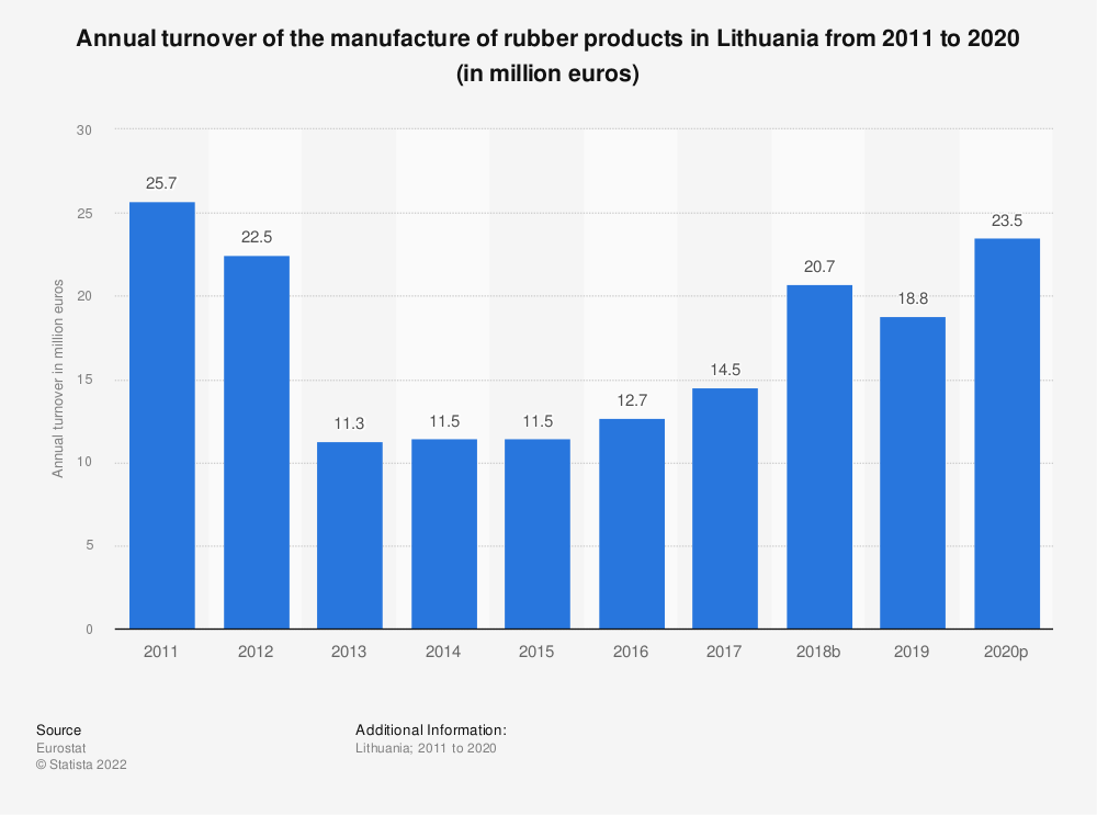 Statistic: Annual turnover of the manufacture of rubber products in Lithuania from 2008 to 2016 (in million euros) | Statista