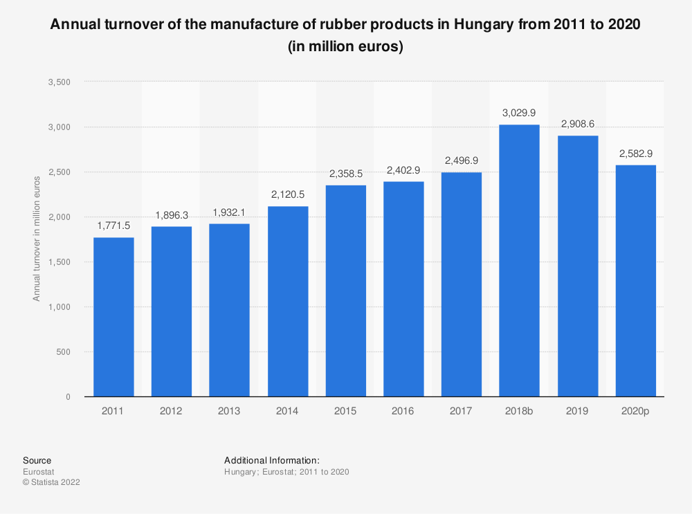 Statistic: Annual turnover of the manufacture of rubber products in Hungary from 2008 to 2016 (in million euros) | Statista