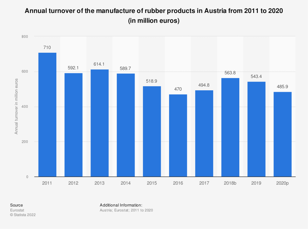 Statistic: Annual turnover of the manufacture of rubber products in Austria from 2008 to 2016 (in million euros) | Statista