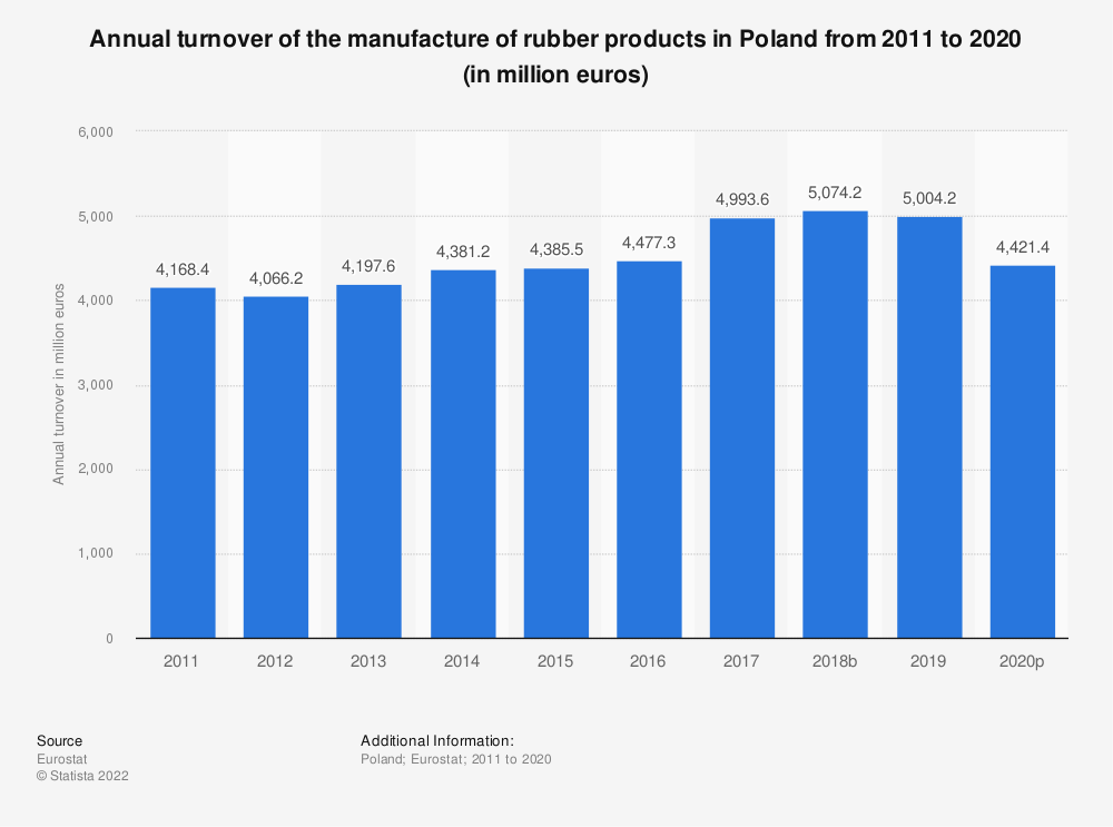 Statistic: Annual turnover of the manufacture of rubber products in Poland from 2008 to 2016 (in million euros) | Statista