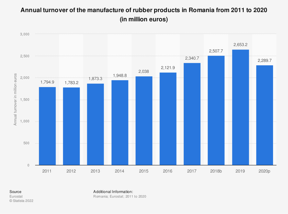 Statistic: Annual turnover of the manufacture of rubber products in Romania from 2008 to 2016 (in million euros) | Statista