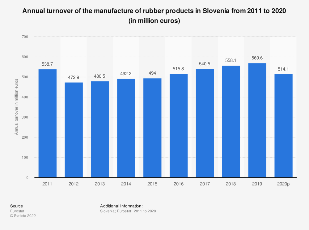 Statistic: Annual turnover of the manufacture of rubber products in Slovenia from 2008 to 2016 (in million euros) | Statista
