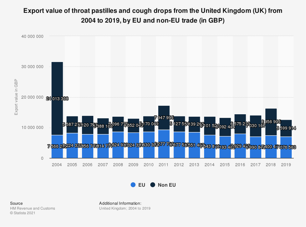 Statistic: Export value of throat pastilles and cough drops from the United Kingdom (UK) from 2004 to 2016, by EU and non-EU trade (in GBP) | Statista