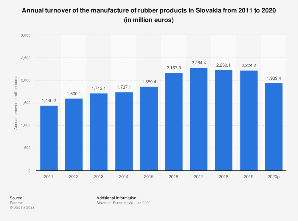 Statistic: Annual turnover of the manufacture of rubber products in Slovakia from 2008 to 2016 (in million euros) | Statista