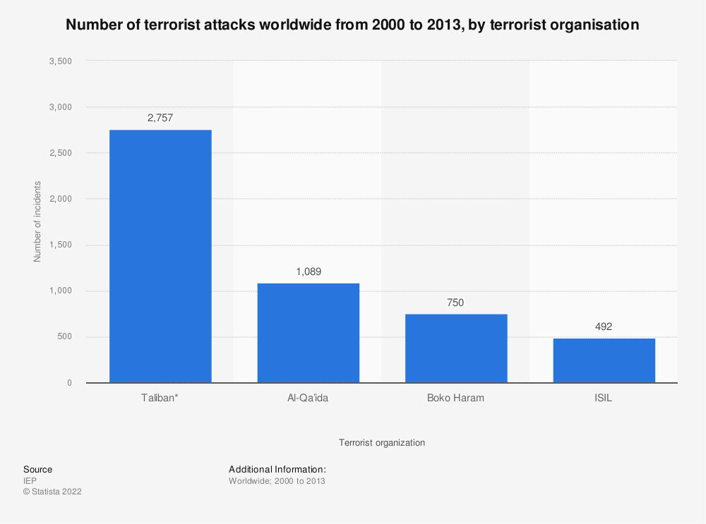 Statistic: Number of terrorist attacks worldwide from 2000 to 2013, by terrorist organisation | Statista