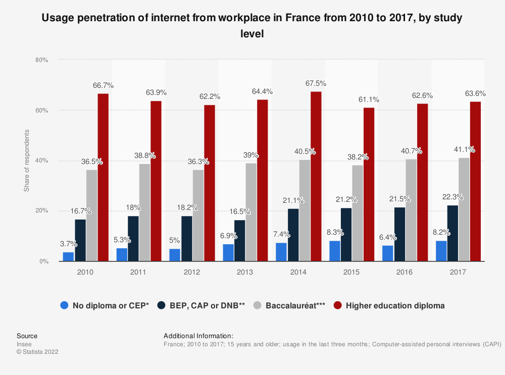 Statistic: Usage penetration of internet from workplace in France from 2010 to 2015, by study level | Statista
