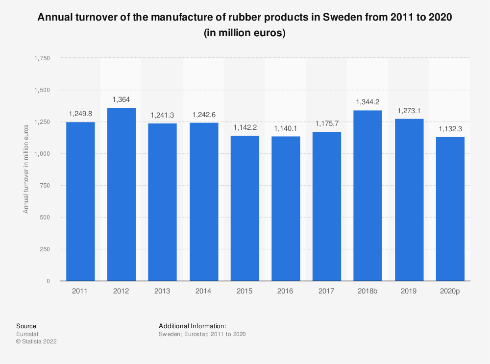 Statistic: Annual turnover of the manufacture of rubber products in Sweden from 2008 to 2016 (in million euros)   Statista