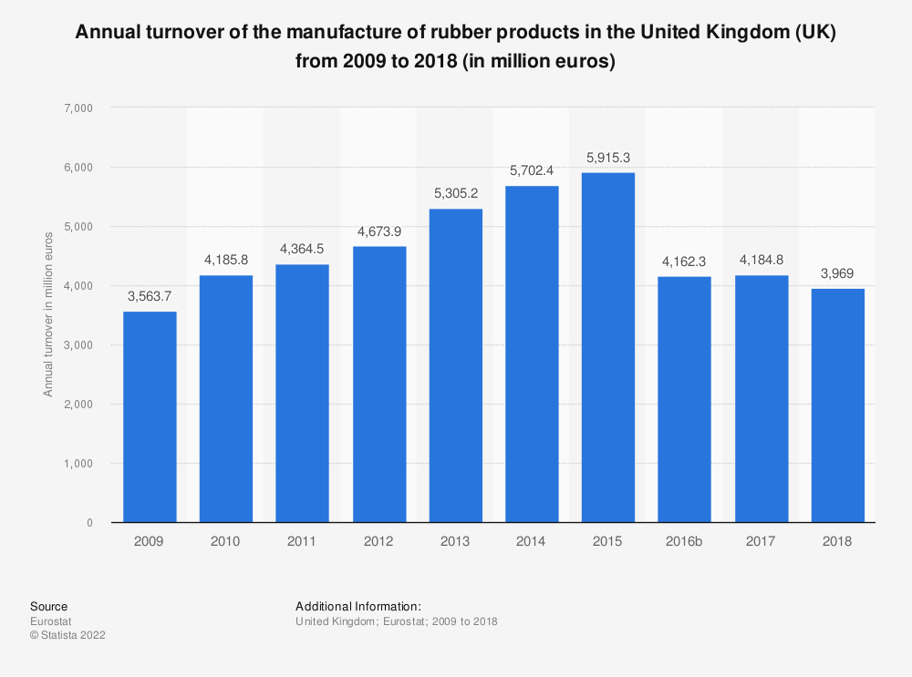 Statistic: Annual turnover of the manufacture of rubber products in the United Kingdom (UK) from 2008 to 2016 (in million euros) | Statista