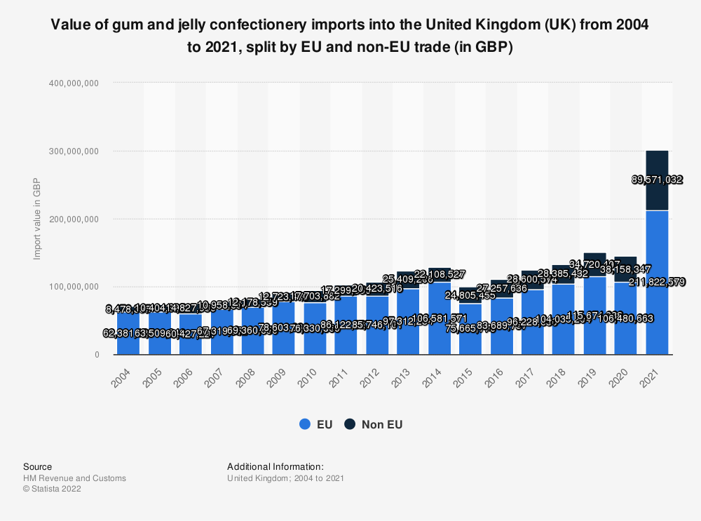 Statistic: Value of gum and jelly confectionery imports into the United Kingdom (UK) from 2004 to 2016, split by EU and non-EU trade (in GBP) | Statista