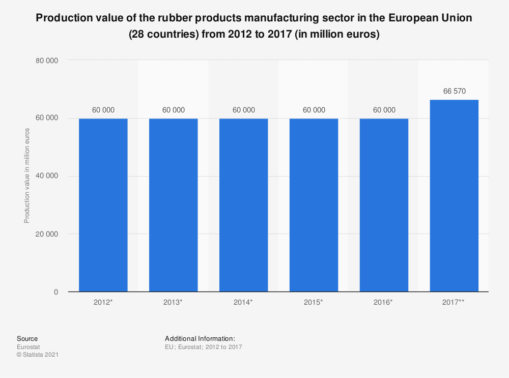 Statistic: Production value of the rubber products manufacturing sector in the European Union (28 countries) from 2012 to 2017 (in million euros) | Statista