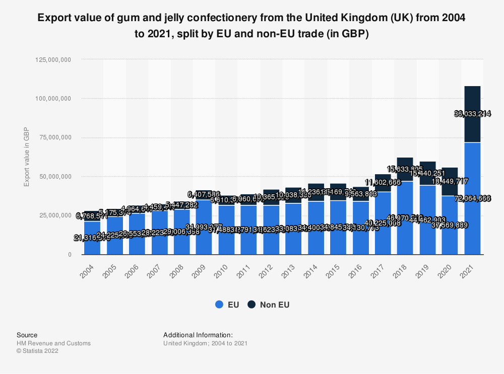 Statistic: Export value of gum and jelly confectionery from the United Kingdom (UK) from 2004 to 2016, split by EU and non-EU trade (in GBP) | Statista