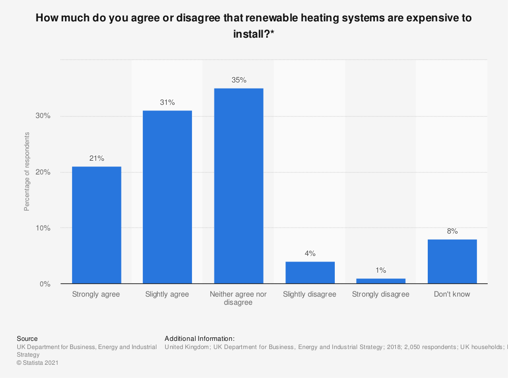 Statistic: How much do you agree or disagree that renewable heating systems are expensive to install?* | Statista