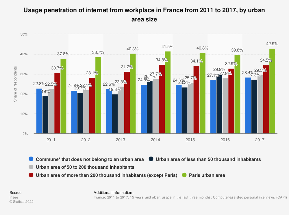 Statistic: Usage penetration of internet from workplace in France from 2011 to 2015, by urban area size | Statista