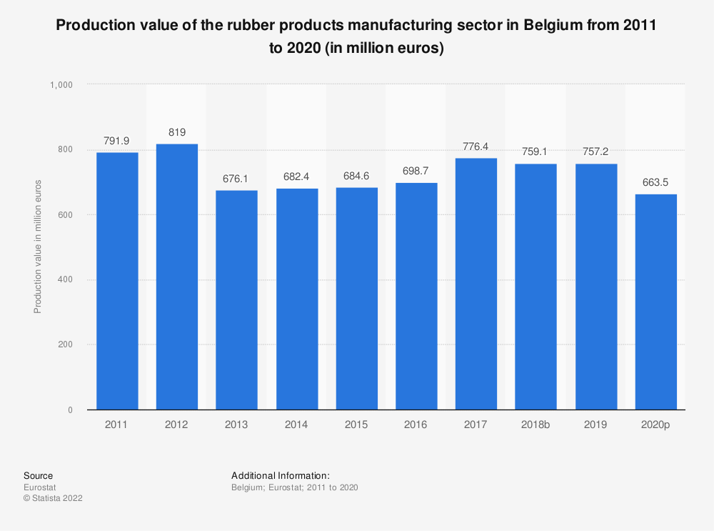 Statistic: Production value of the rubber products manufacturing sector in Belgium from 2008 to 2017 (in million euros) | Statista