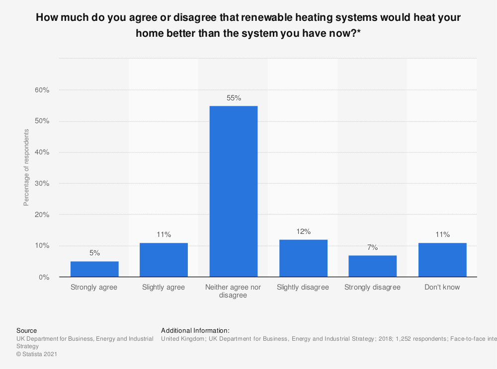 Statistic: How much do you agree or disagree that renewable heating systems would heat your home better than the system you have now?* | Statista