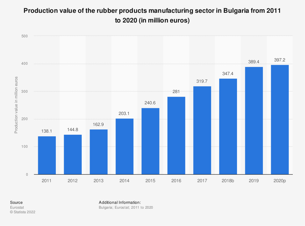 Statistic: Production value of the rubber products manufacturing sector in Bulgaria from 2008 to 2017 (in million euros) | Statista