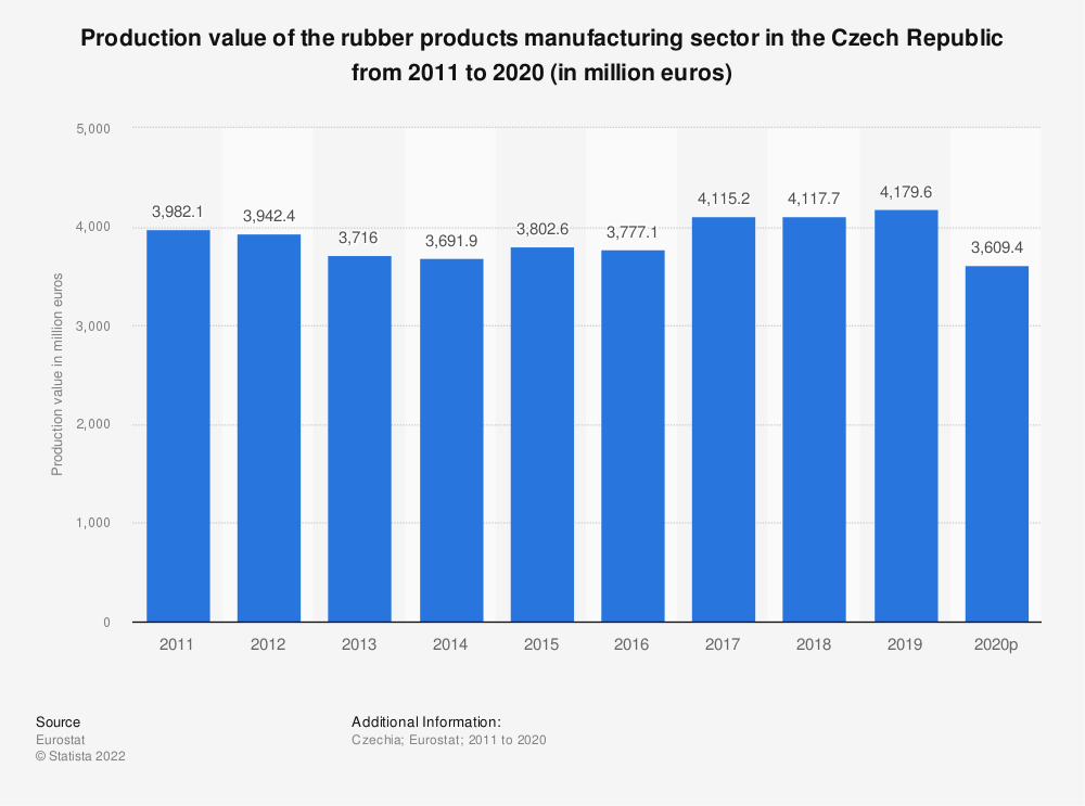 Statistic: Production value of the rubber products manufacturing sector in the Czech Republic from 2008 to 2017 (in million euros) | Statista
