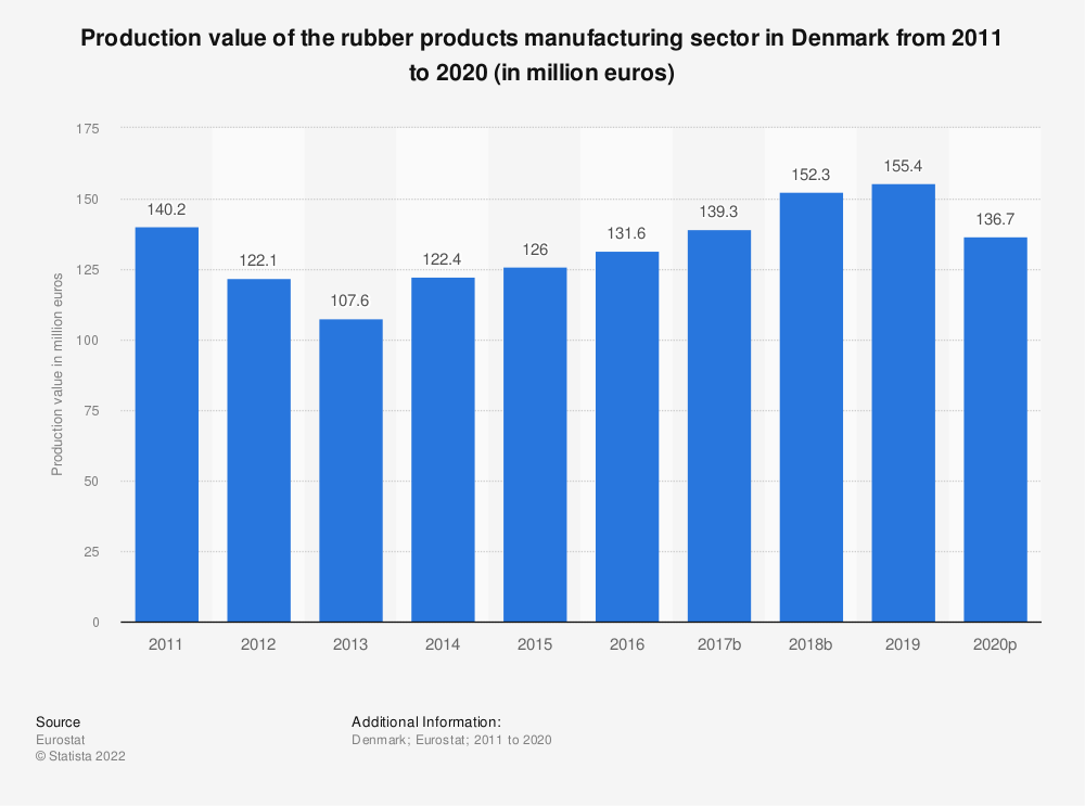 Statistic: Production value of the rubber products manufacturing sector in Denmark from 2008 to 2017 (in million euros) | Statista