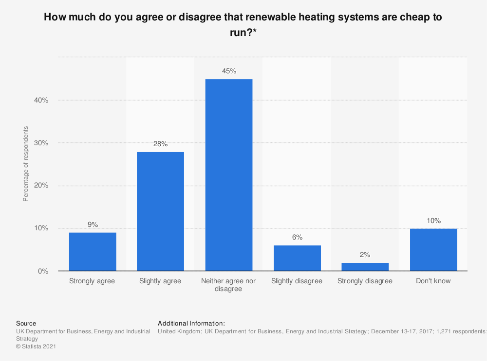 Statistic: How much do you agree or disagree that renewable heating systems are cheap to run?* | Statista