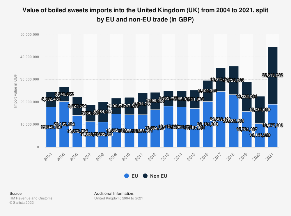 Statistic: Value of boiled sweets imports into the United Kingdom (UK) from 2004 to 2016, split by EU and non-EU trade (in GBP)   Statista