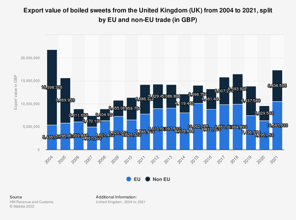Statistic: Export value of boiled sweets from the United Kingdom (UK) from 2004 to 2019, split by EU and non-EU trade (in GBP) | Statista