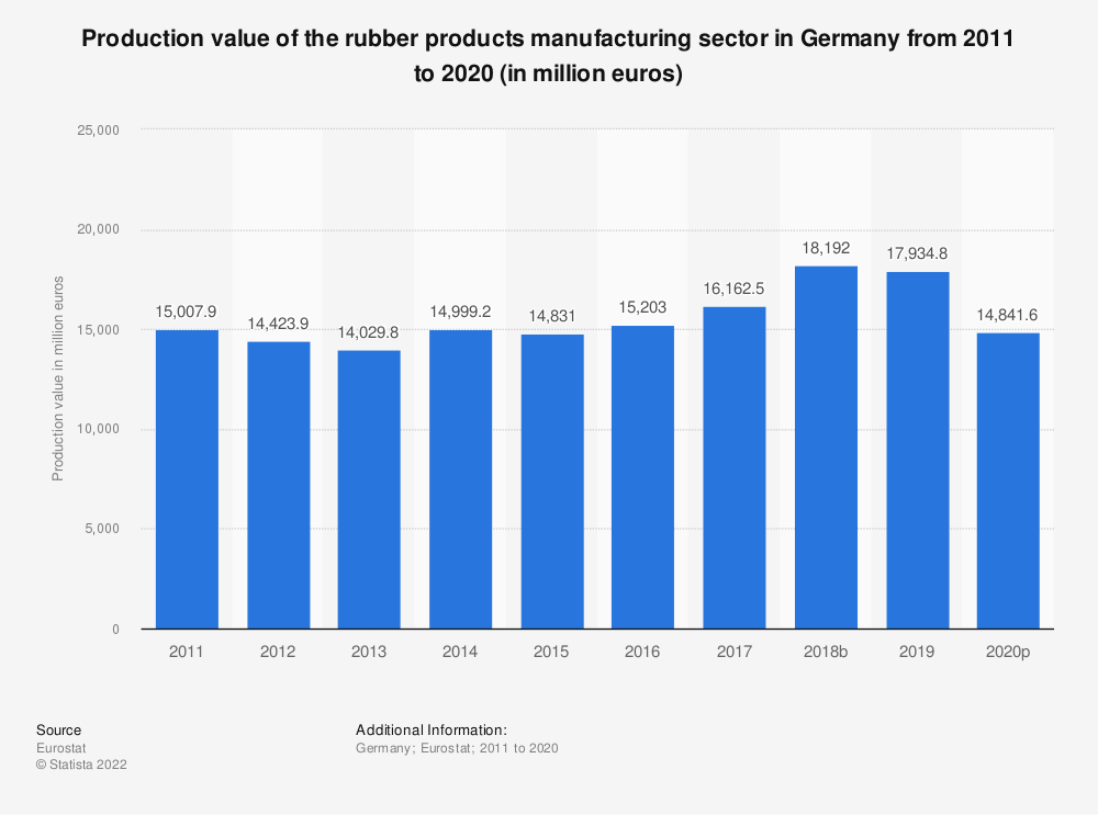 Statistic: Production value of the rubber products manufacturing sector in Germany from 2008 to 2017 (in million euros) | Statista