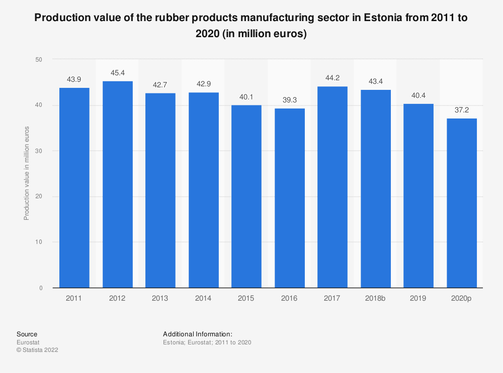 Statistic: Production value of the rubber products manufacturing sector in Estonia from 2008 to 2017 (in million euros) | Statista