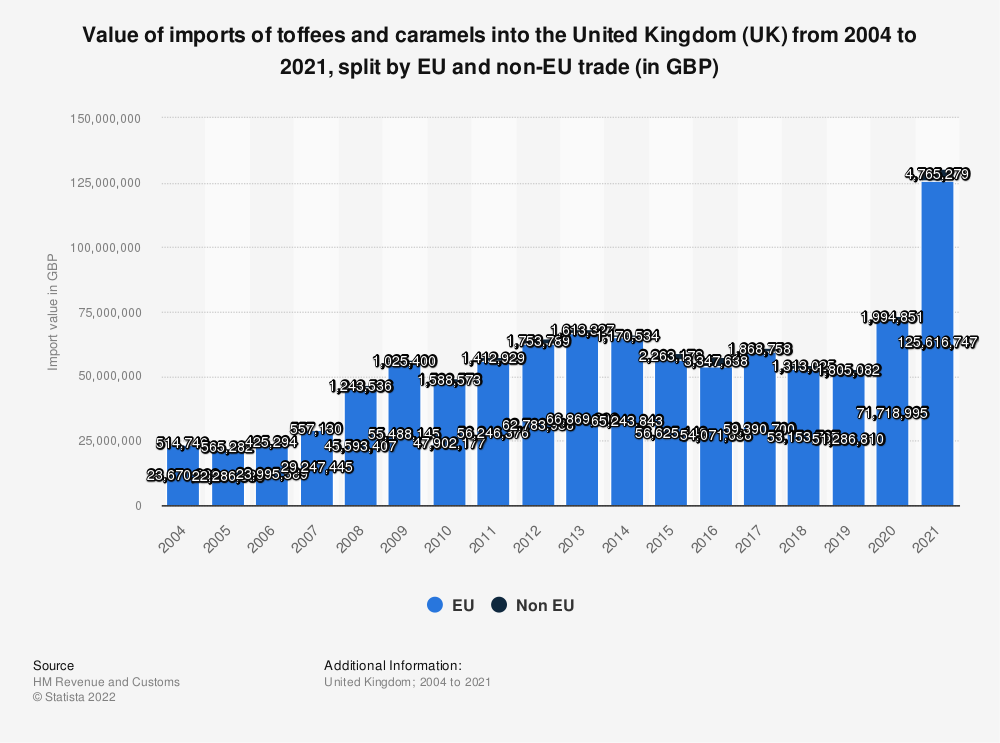 Statistic: Value of imports of toffees and caramels into the United Kingdom (UK) from 2004 to 2016, split by EU and non-EU trade (in GBP) | Statista