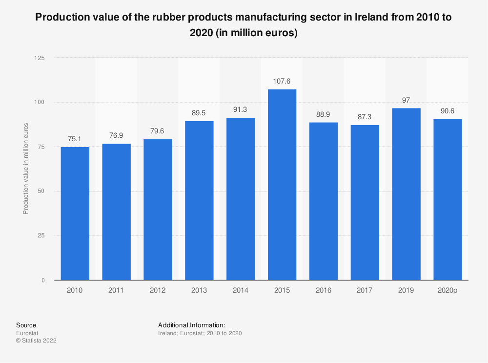 Statistic: Production value of the rubber products manufacturing sector in Ireland from 2008 to 2017 (in million euros) | Statista