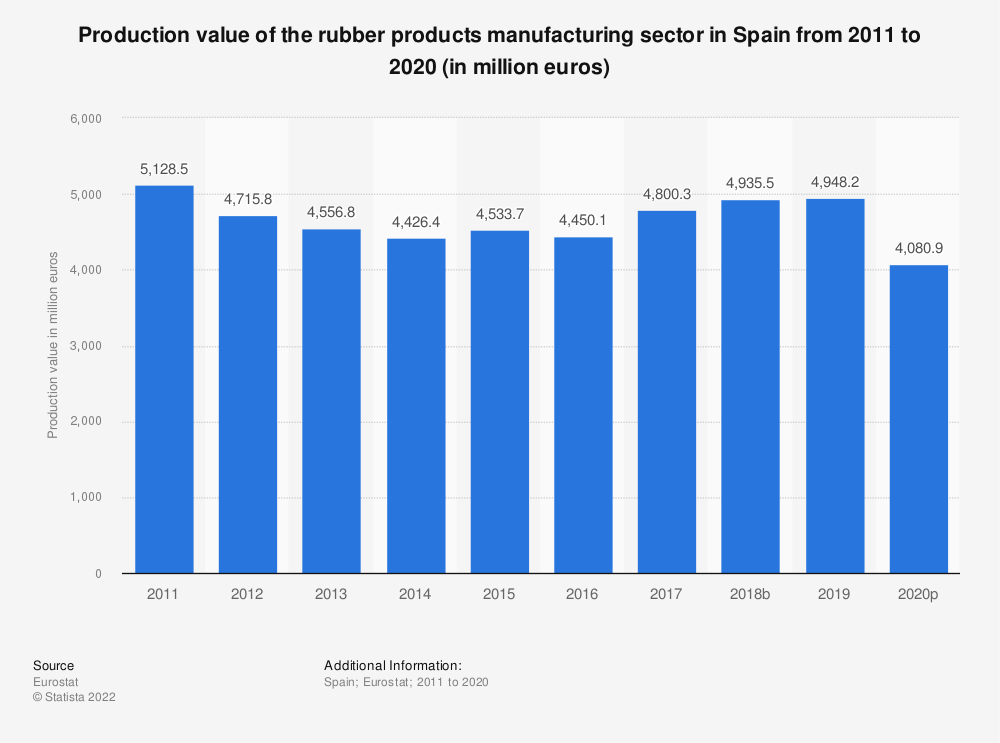 Statistic: Production value of the rubber products manufacturing sector in Spain from 2008 to 2017 (in million euros) | Statista