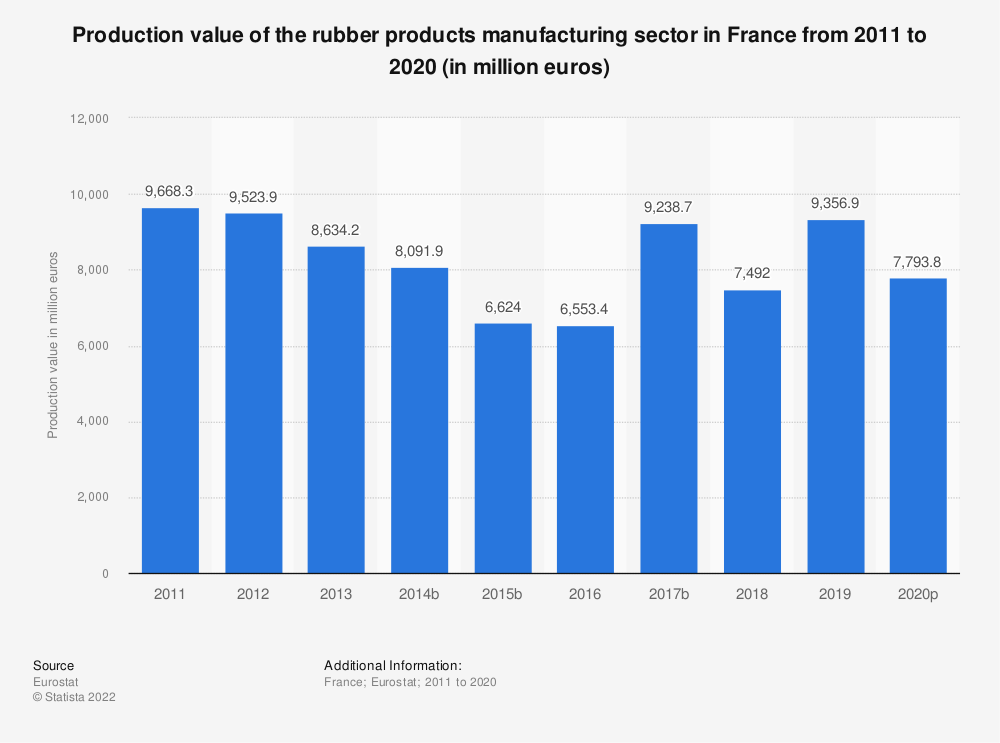 Statistic: Production value of the rubber products manufacturing sector in France from 2008 to 2017 (in million euros) | Statista