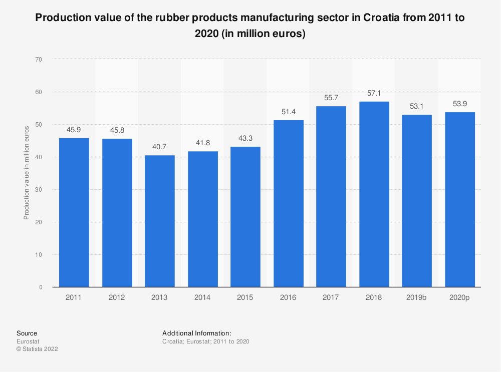 Statistic: Production value of the rubber products manufacturing sector in Croatia from 2008 to 2017 (in million euros) | Statista