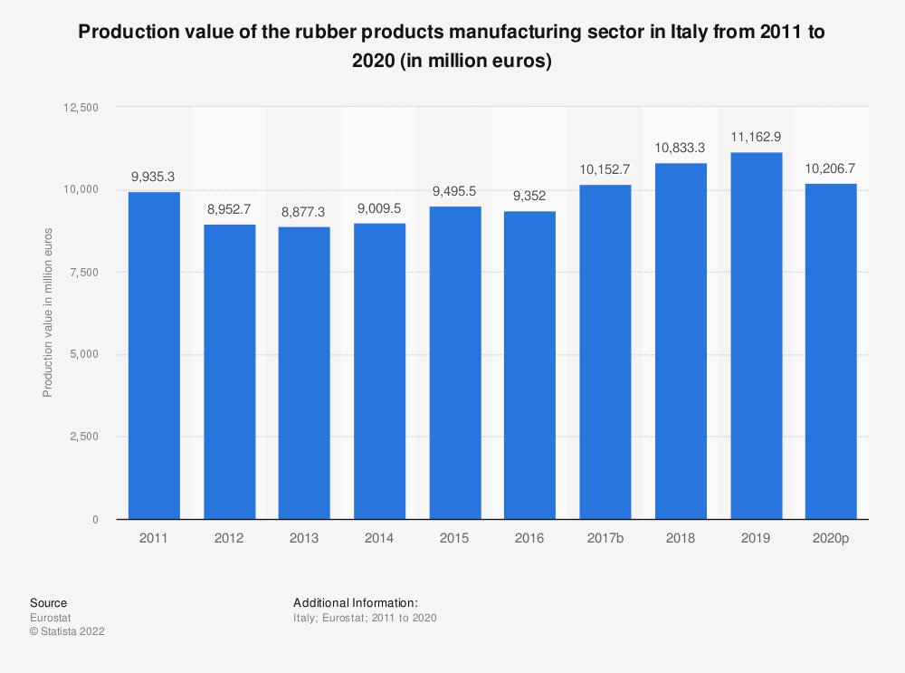 Statistic: Production value of the rubber products manufacturing sector in Italy from 2008 to 2017 (in million euros) | Statista