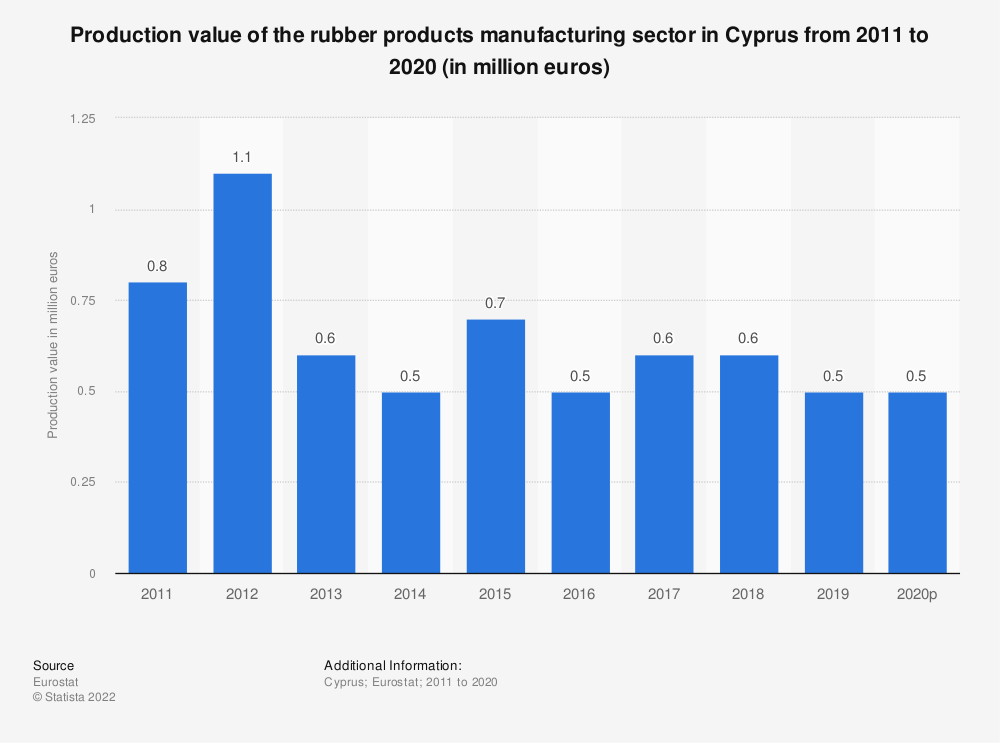 Statistic: Production value of the rubber products manufacturing sector in Cyprus from 2008 to 2017 (in million euros) | Statista