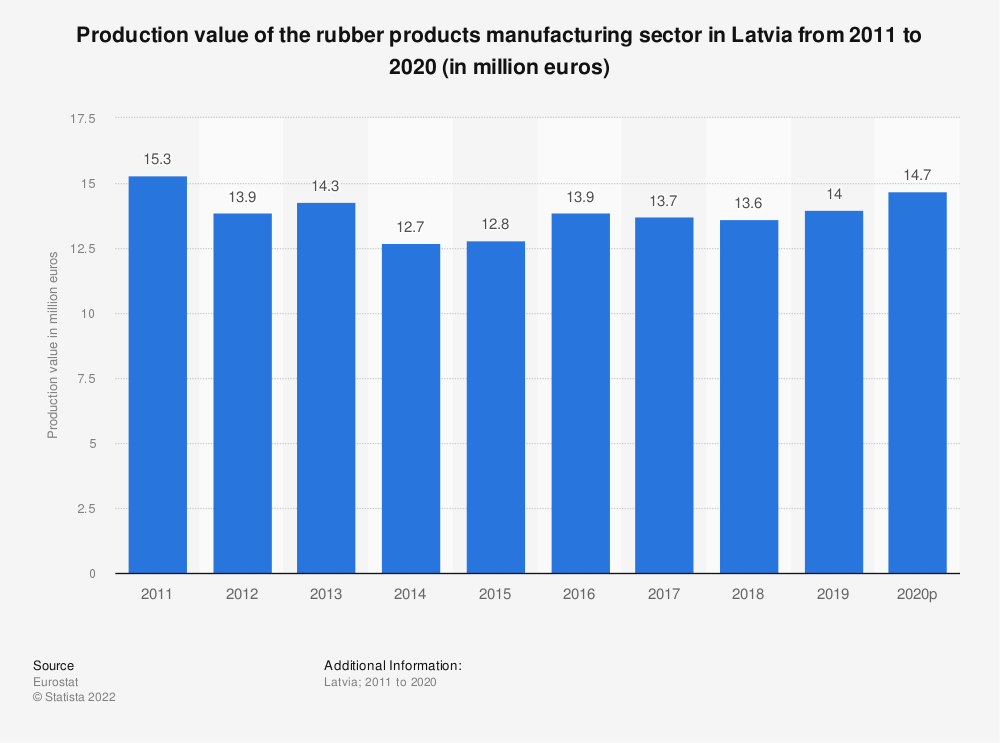Statistic: Production value of the rubber products manufacturing sector in Latvia from 2008 to 2017 (in million euros) | Statista