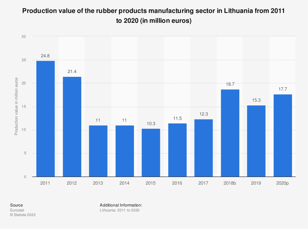 Statistic: Production value of the rubber products manufacturing sector in Lithuania from 2008 to 2017 (in million euros) | Statista