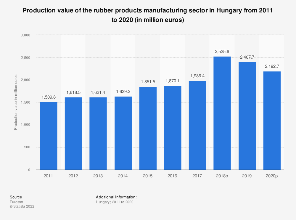 Statistic: Production value of the rubber products manufacturing sector in Hungary from 2008 to 2017 (in million euros) | Statista