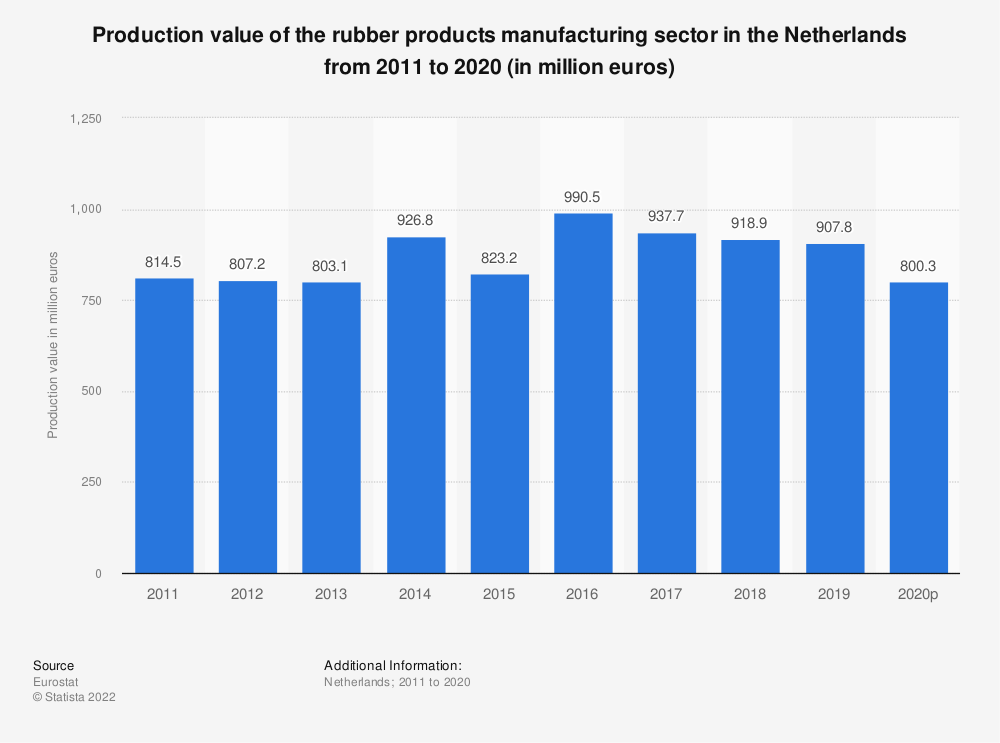 Statistic: Production value of the rubber products manufacturing sector in the Netherlands from 2008 to 2017 (in million euros) | Statista