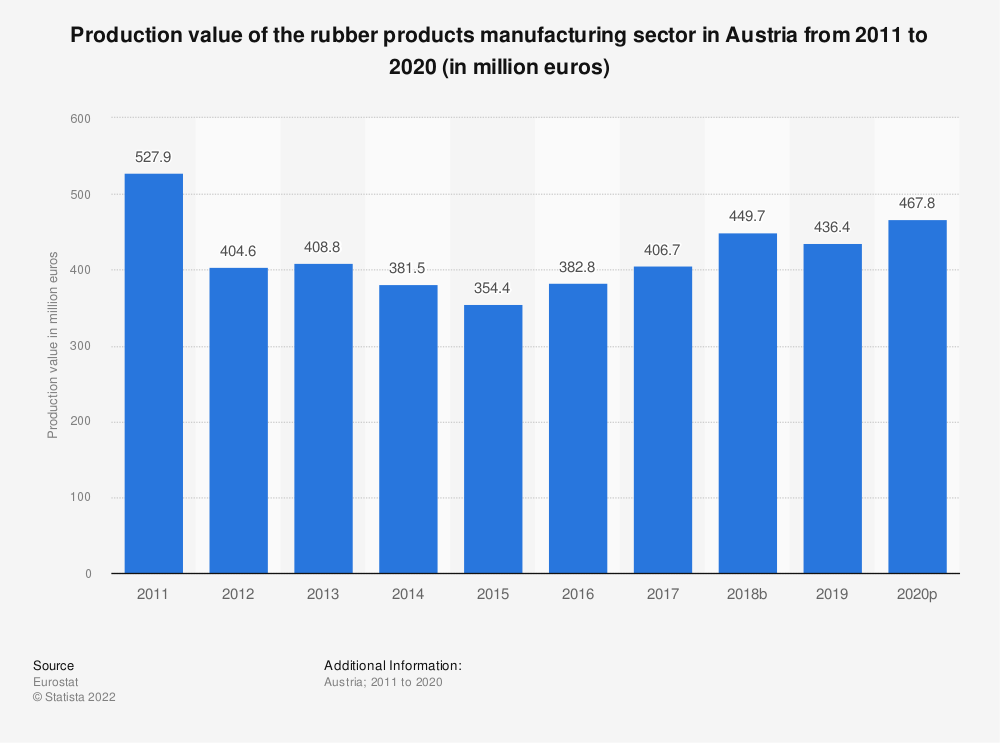 Statistic: Production value of the rubber products manufacturing sector in Austria from 2008 to 2017 (in million euros) | Statista