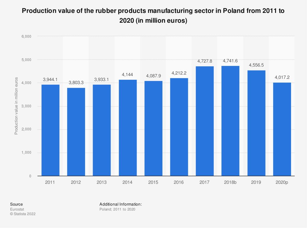 Statistic: Production value of the rubber products manufacturing sector in Poland from 2008 to 2017 (in million euros) | Statista