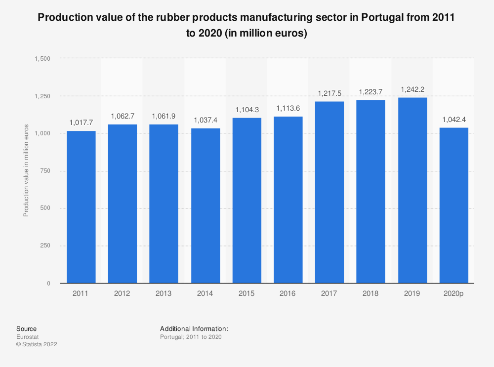 Statistic: Production value of the rubber products manufacturing sector in Portugal from 2008 to 2017 (in million euros) | Statista
